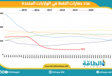 Photo of عدد حفارات النفط الصخري ينخفض بمقدار اثنتين