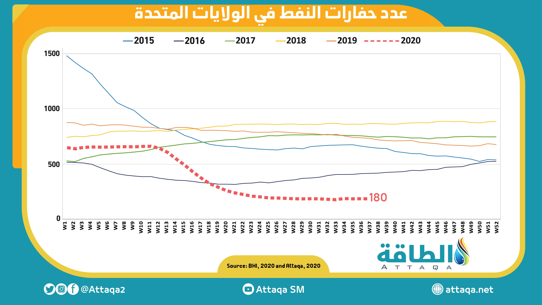 عدد حفارات النفط سبتمبر 11 2020