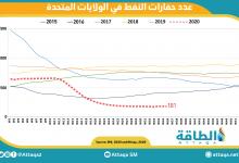 Photo of ارتفاع طفيف في عدد حفارات النفط الأميركية: +1