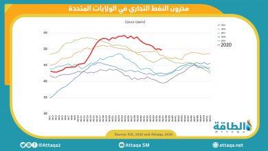 Photo of انخفاض مخزون النفط الخام الأميركي 6.5 مليون برميل