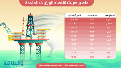 Photo of من كورونا إلى الأعاصير.. سوء الحظّ يلاحق شركات النفط الأميركية