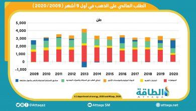 Photo of الطلب العالمي على الذهب يتراجع لأدنى مستوى في 11 عامًا