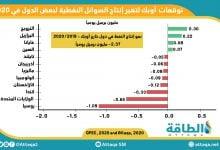Photo of إنفوغرافيك.. توقعات إنتاج النفط من دول خارج أوبك في 2020