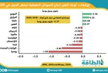 "Photo of الأسعار واللقاح.. سوق النفط تترقّب ""بصيص أمل"" لتجاوز أزمة كورونا"