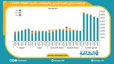 """Photo of """"غلوبال داتا"""": الشرق الأوسط يتصدّر العالم في إنتاج النفط البحري والغاز في 2024"""