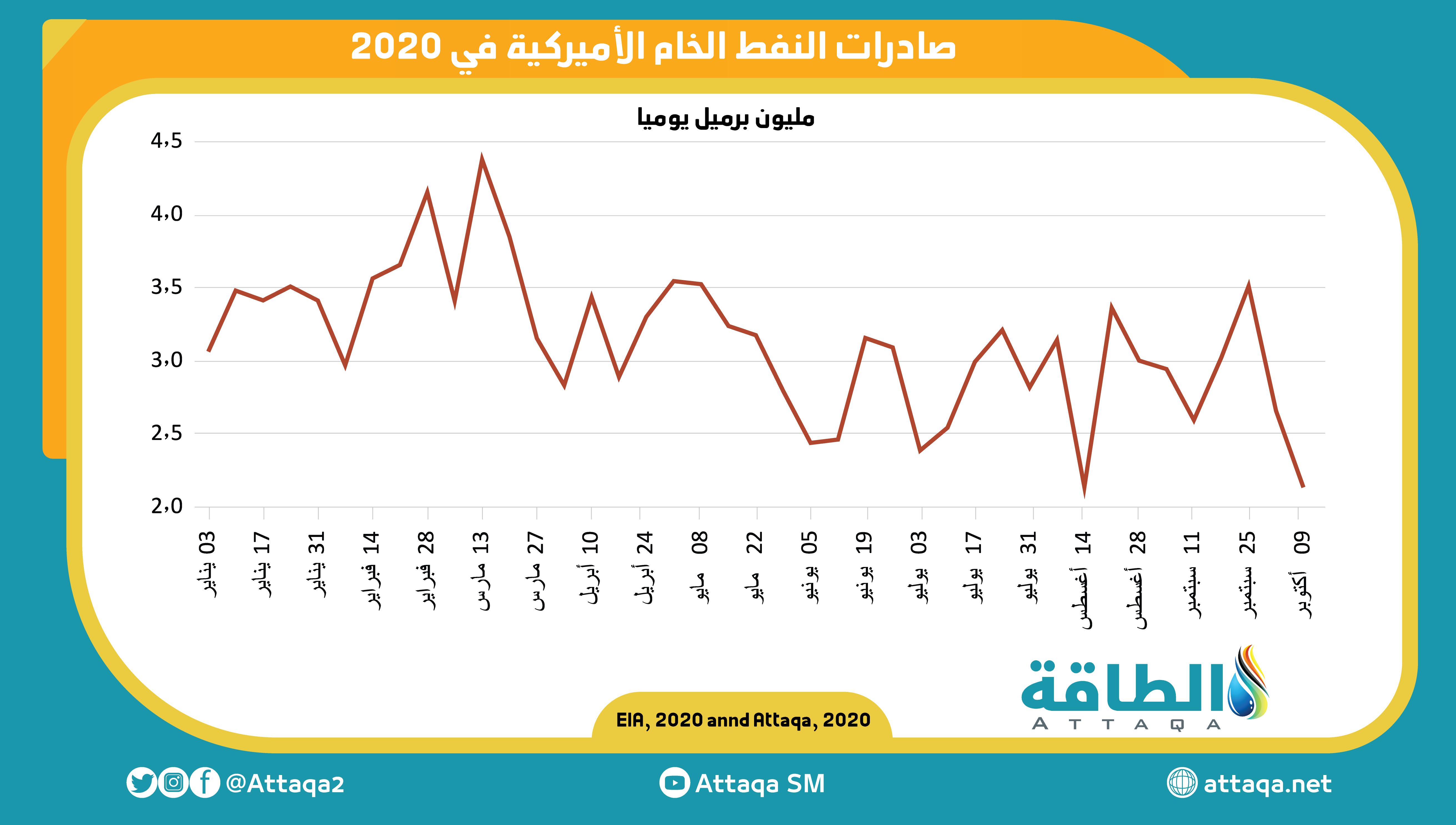 صادرات النفط الأميركية في 2020