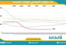 Photo of استمرار ارتفاع عدد حفارات النفط الأميركية