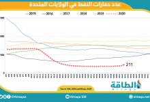 Photo of ارتفاع عدد حفارات النفط الأميركية للأسبوع الخامس على التوالي
