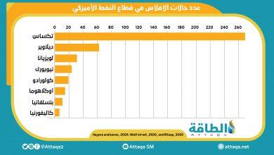 Photo of إنفوغرافيك.. عدد حالات الإفلاس في قطاع النفط والغاز الأميركي