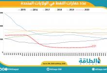 Photo of رغم الأسعار المنخفضة.. ارتفاع عدد حفارات النفط الأميركية للأسبوع السادس