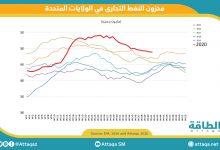 Photo of زيادة الصادرات تخفض مخزون النفط الأميركي