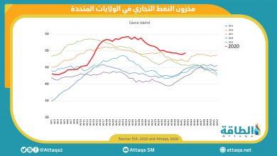 Photo of ارتفاع مخزون النفط الخام الأميركي بمقدار 3.6 مليون برميل
