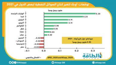 Photo of إنفوغرافيك.. توقّعات أوبك لإنتاج النفط في 2021