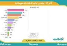 Photo of موشن غرافيك: أكبر 12 دولة في العالم في استخدام الطاقة المائية لتوليد الكهرباء