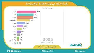 Photo of موشن غرافيك.. أكبر 12 دولة في استخدام الطاقة المائية لتوليد الكهرباء