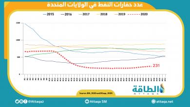 Photo of انخفاض عدد حفارات النفط الأميركية لأول مرة منذ 9 أسابيع