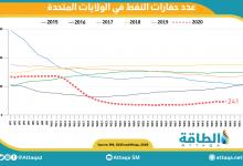 Photo of عدد حفارات النفط الأميركية يعاود الارتفاع ويصل لـ 241