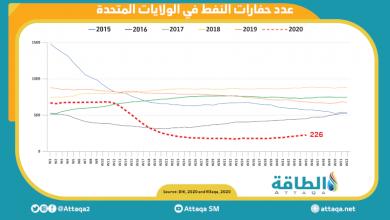 Photo of ارتفاع عدد حفارات النفط الأميركية للأسبوع السابع على التوالي