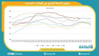 Photo of ارتفاع مفاجئ في مخزون النفط الخام الأميركي يهبط بأسعار النفط