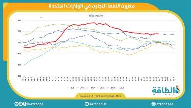 Photo of انخفاض مخزون النفط الخام.. وارتفاع معدّلات تشغيل المصافي الأميركية