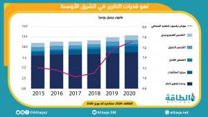 تكرير النفط في الشرق الأوسط
