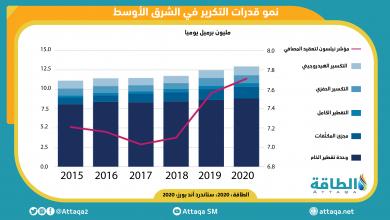 Photo of قفزة ضخمة متوقّعة بقدرات تكرير النفط في الشرق الأوسط