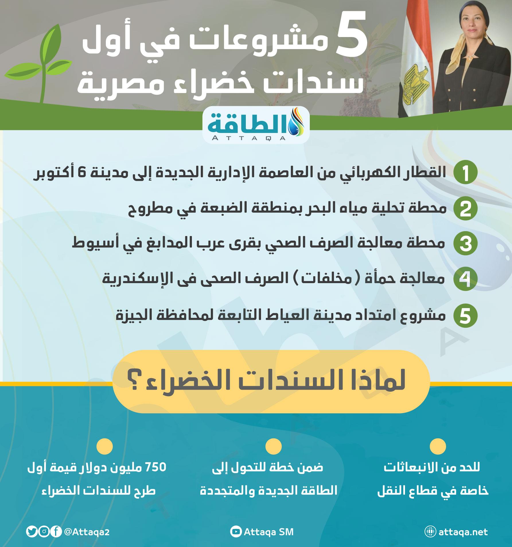 سندات خضراء مصرية - المدن الخضراء