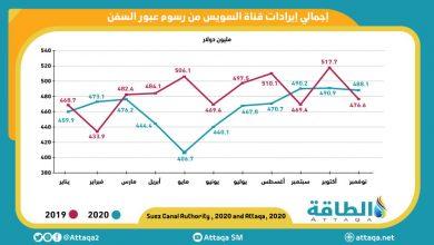 Photo of قناة السويس تحقّق ثالث أعلى إيراد سنوي في تاريخها