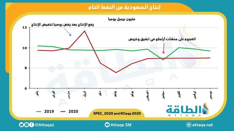 إنتاج السعودية من النفط الخام