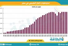 Photo of عاجل.. مصر تكشف حقيقة تراجع صادراتها من الغاز المسال