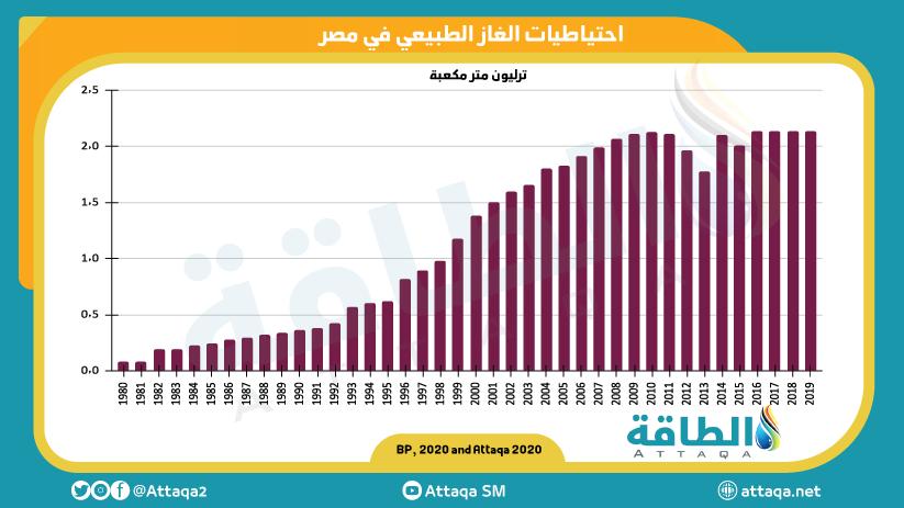 مصر - الغاز الطبيعي
