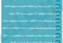 Photo of خطة الجزائر للتحرر من التبعية للنفط (إنفوغرافيك)