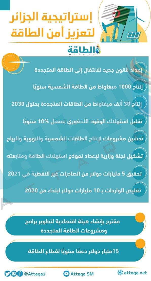 الجزائر - قطاع الطاقة الجزائري والتبعية للنفط
