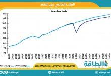 Photo of بوتيرة أسرع من المتوقع.. الطلب على النفط قد يصل لذروته بحلول 2026