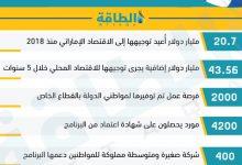 Photo of إنفوغرافيك.. قصّة نجاح برنامج أدنوك للقيمة المضافة