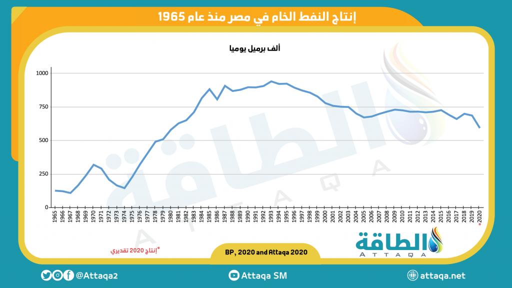 إنتاج النفط في مصر