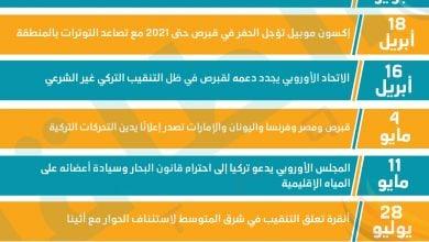 Photo of إنفوغرافيك.. تطوّرات الصراع على غاز شرق المتوسّط في 2020
