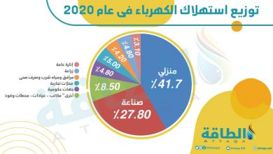 Photo of زيادة إنتاج الكهرباء في دول منظمة التعاون الاقتصادي خلال يناير