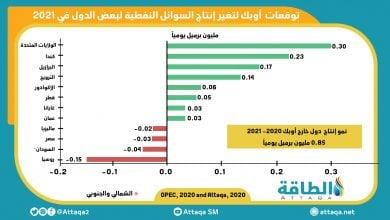 Photo of إنفوغرافيك.. توقّعات أوبك لنمو إنتاج النفط بدول خارج أوبك في 2021