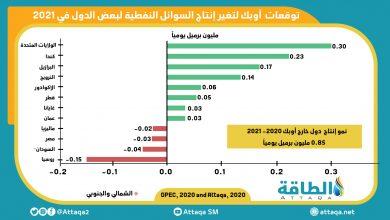 Photo of الطلب العالمي على النفط.. أوبك تخفض توقّعاتها رغم لقاحات كورونا