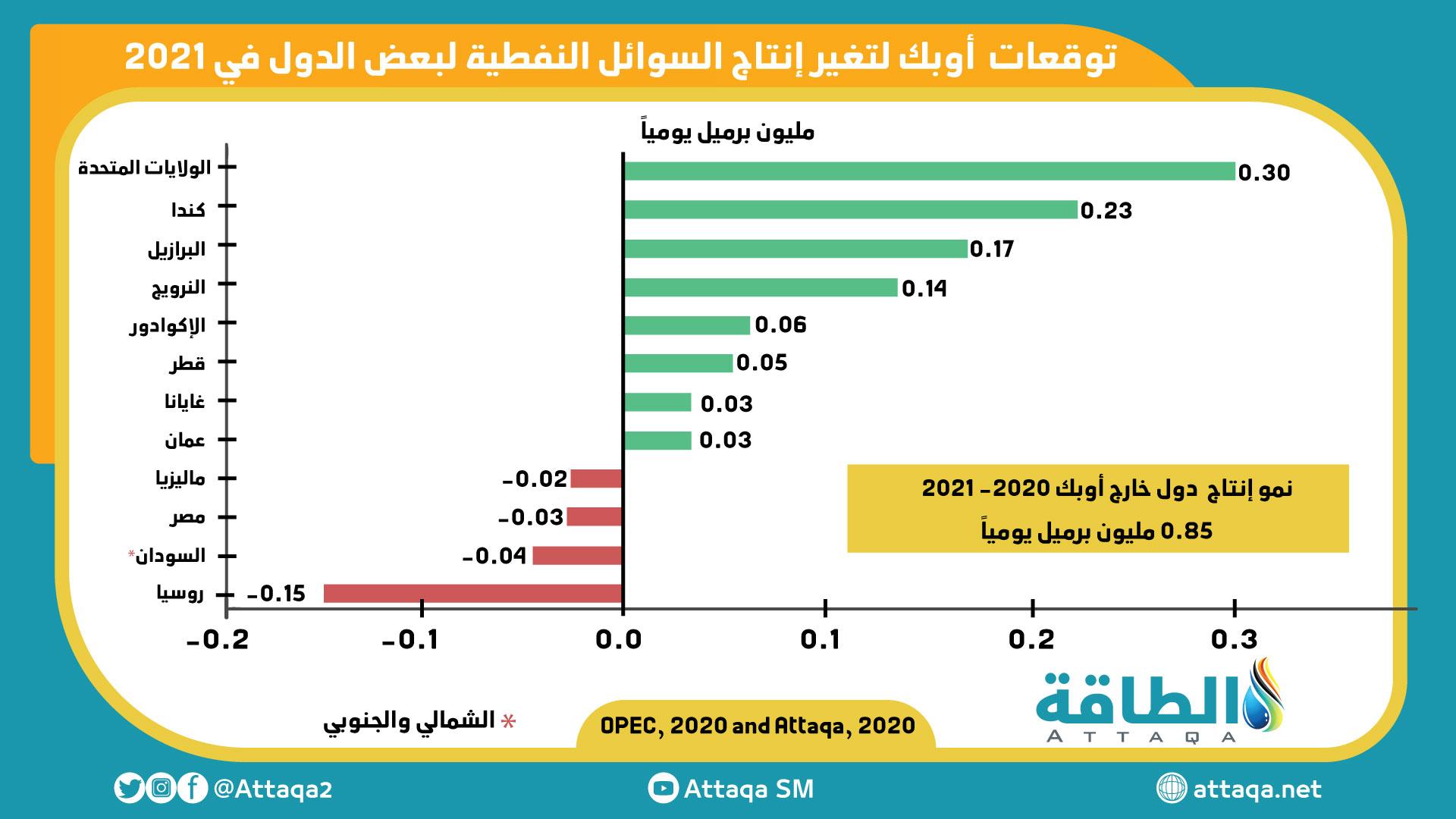 توقعات أوبك لإنتاج النفط في دول خارج أوبك