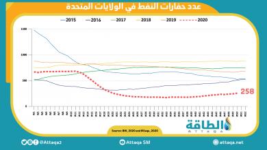 Photo of استمرار ارتفاع عدد حفارات النفط في الولايات المتحدة لتصل إلى 258