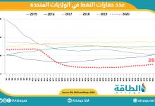 Photo of عدد حفارات النفط يستمر بالارتفاع في الولايات المتحدة