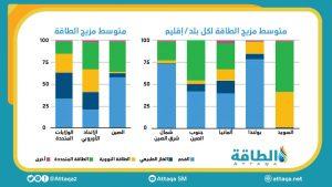 متوسط مزيج الطاقة لكل بلد/إقليم