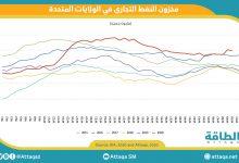Photo of انخفاض مخزون النفط الخام التجاري الأميركي 3.1 مليون برميل