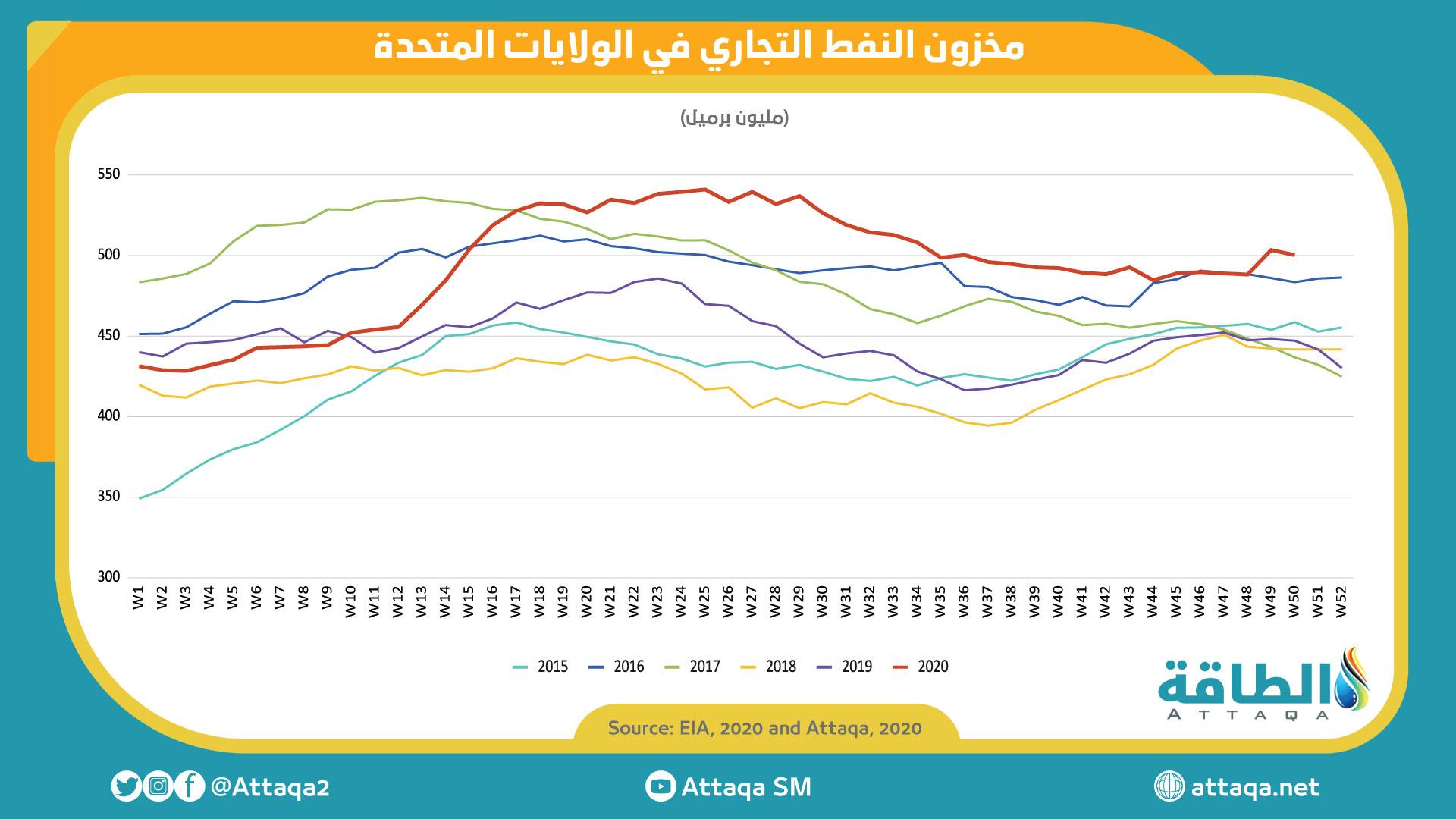 مخزون النفط الخام