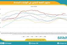 Photo of انخفاض مخزون الخام والمنتجات النفطية في الولايات المتحدة