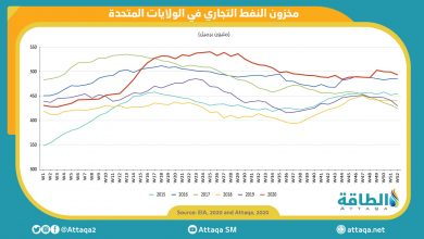 Photo of انخفاض مخزون النفط الخام الأميركي بمقدار 6.1 مليون برميل