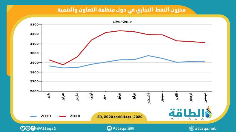 مخزون النفط التجاري في دول منظمة التعاون والتنمية
