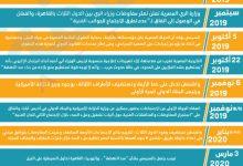 Photo of إنفوغرافيك.. التسلسل الزمني لأزمة سدّ النهضة وصراع الطاقة والمياه